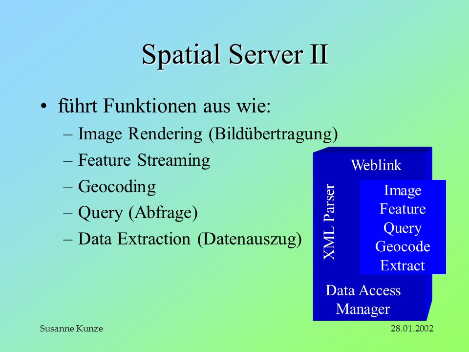 28.01.2002Susanne Kunze Spatial Server II führt Funktionen aus wie: –Image Rendering (Bildübertragung) –Feature Streaming –Geocoding –Query (Abfrage) –Data Extraction (Datenauszug) Image Feature Query Geocode Extract Weblink XML Parser Data Access Manager