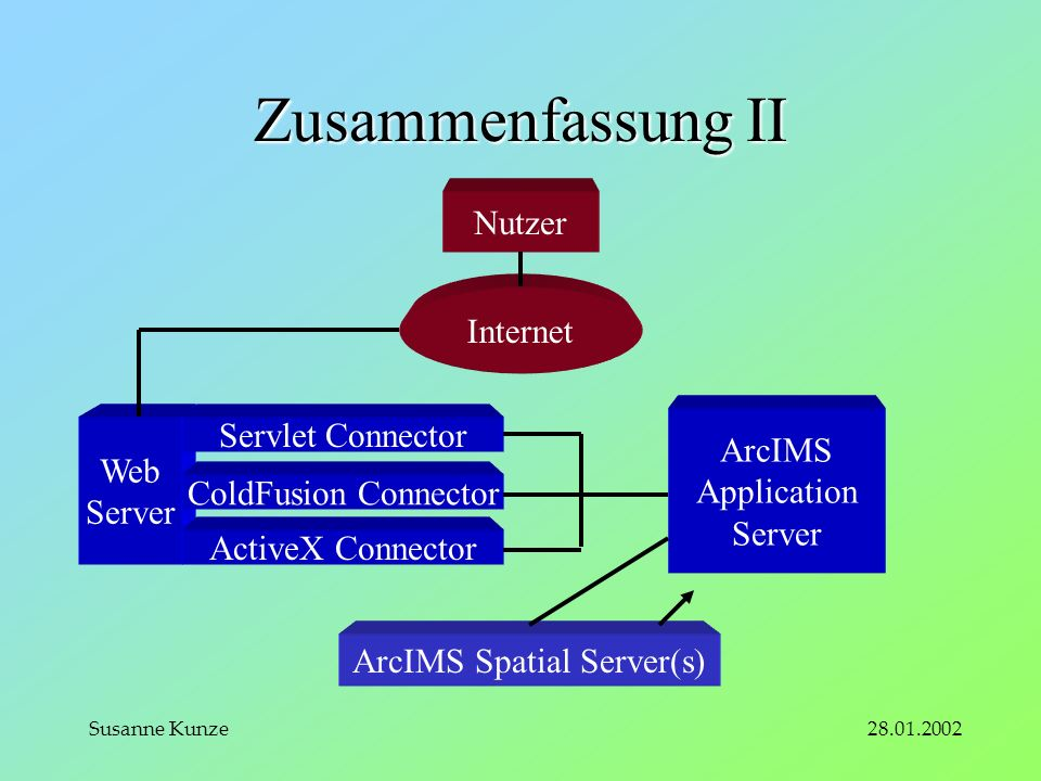 28.01.2002Susanne Kunze Zusammenfassung II Internet Nutzer Web Server Servlet Connector ColdFusion Connector ActiveX Connector ArcIMS Application Server ArcIMS Spatial Server(s)