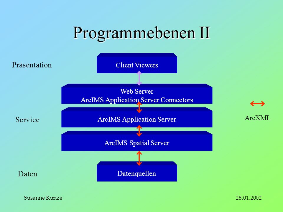 28.01.2002Susanne Kunze Programmebenen II Client Viewers Web Server ArcIMS Application Server Connectors ArcIMS Application Server ArcIMS Spatial Server Datenquellen Präsentation Service Daten ArcXML