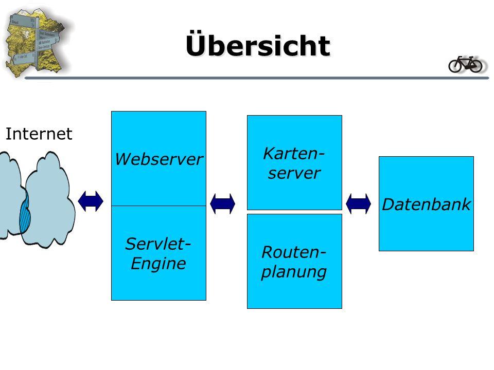 Übersicht Internet Webserver Servlet- Engine Karten- server Routen- planung Datenbank