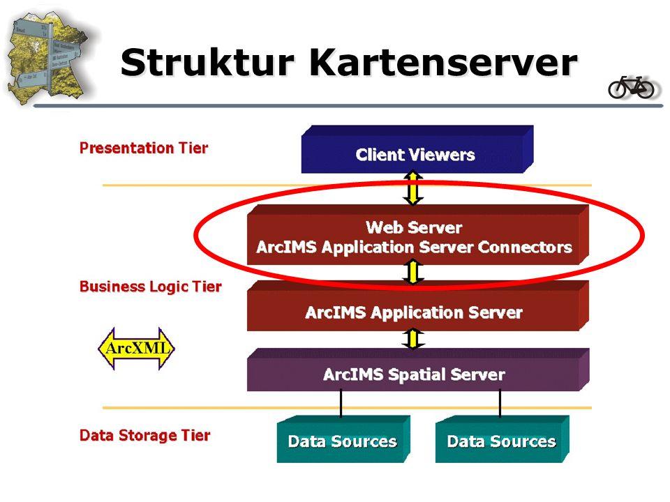 Struktur Kartenserver