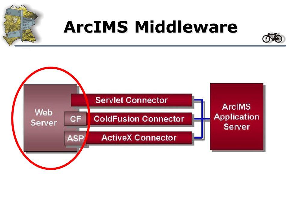 Kommunikation mit ArcIMS I Start-/Zwischen- /Endpunkte festlegen Gewichtung der Route festlegen