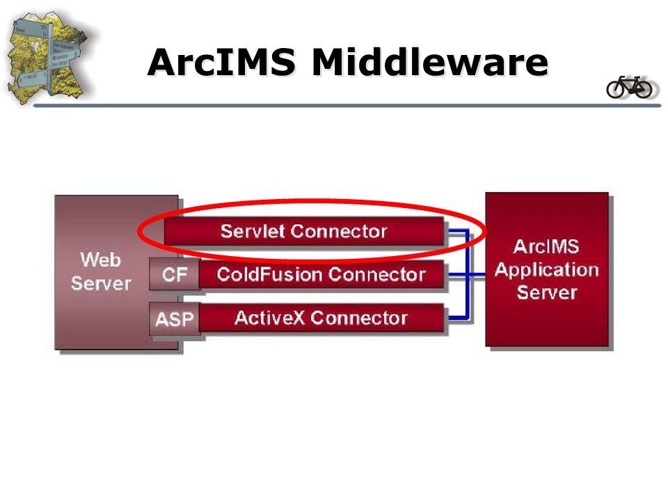 Aufgaben der Servlet Engine beim ArcIMS Weiterleitung des AXL-Codes an den ArcIMS AXL Bearbeitung auf Client Erzeugung Verarbeitung Servlet codiert Antwort in JavaScript Variable Servlet liest Anforderung des Clients aus