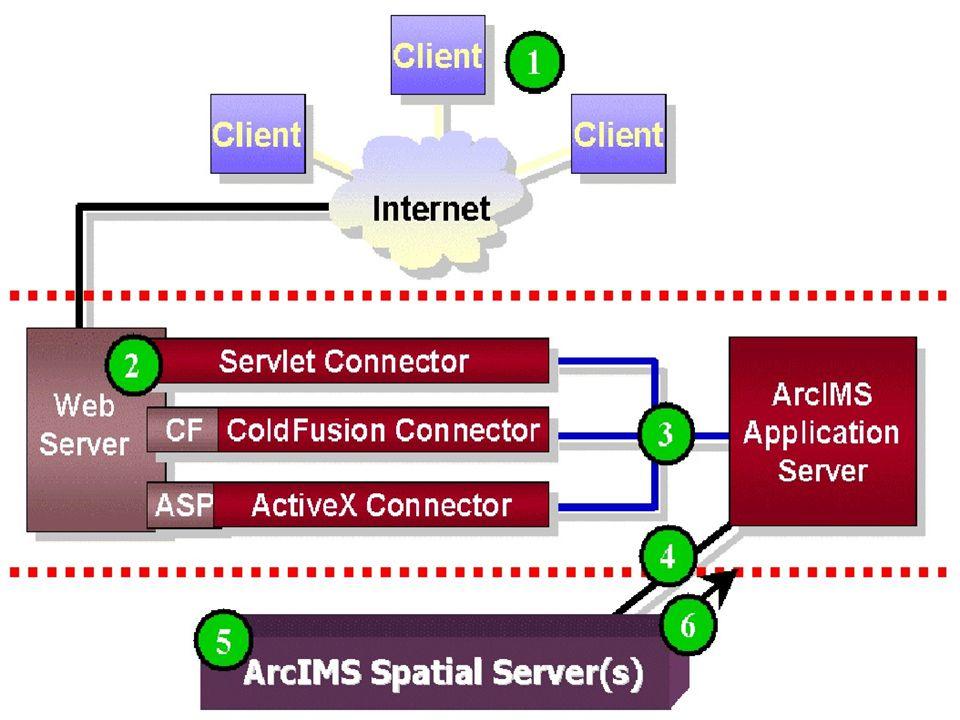 Route Anzeigen ArcIMS nicht für Routenplanung entwickelt Anfrage ArcIMS Ebene mit Elementen Probleme Begrenzung auf ca.