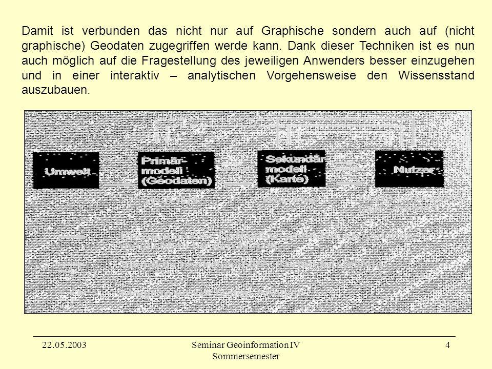 22.05.2003Seminar Geoinformation IV Sommersemester 15 Verwendete Datenformate GIF Damit keine Plug-ins oder externe Viewer zur Darstellung von Bilder oder Karten benötigt werden haben sich drei Formate durchgesetzt (GIF, PNG und JPEG), da sie die am besten oder kleinsten komprimieren bzw.