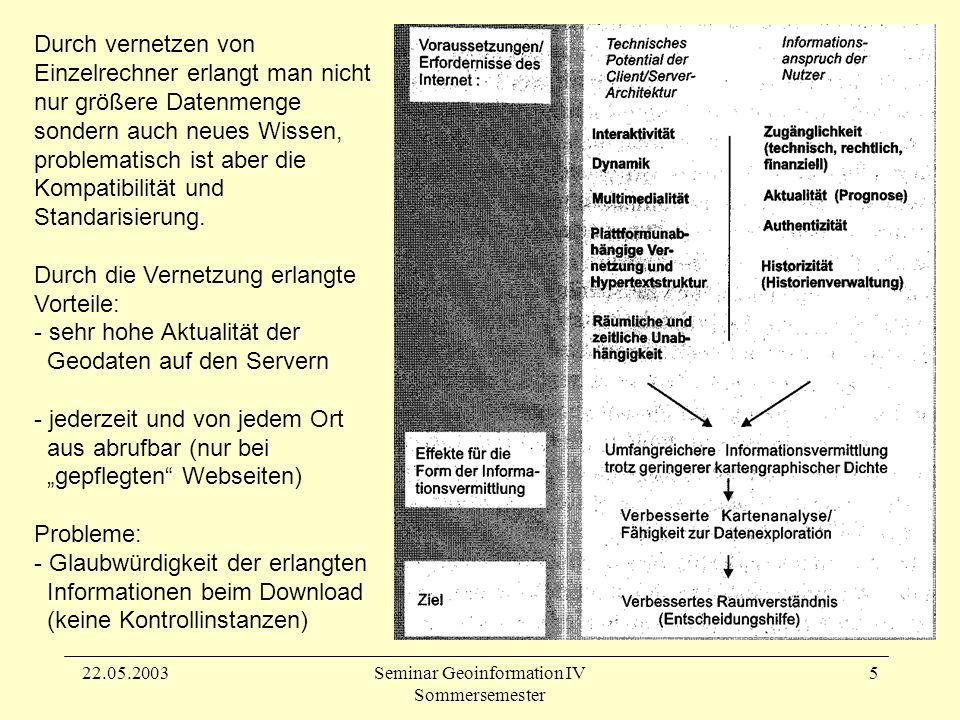 22.05.2003Seminar Geoinformation IV Sommersemester 5 Durch vernetzen von Einzelrechner erlangt man nicht nur größere Datenmenge sondern auch neues Wissen, problematisch ist aber die Kompatibilität und Standarisierung.