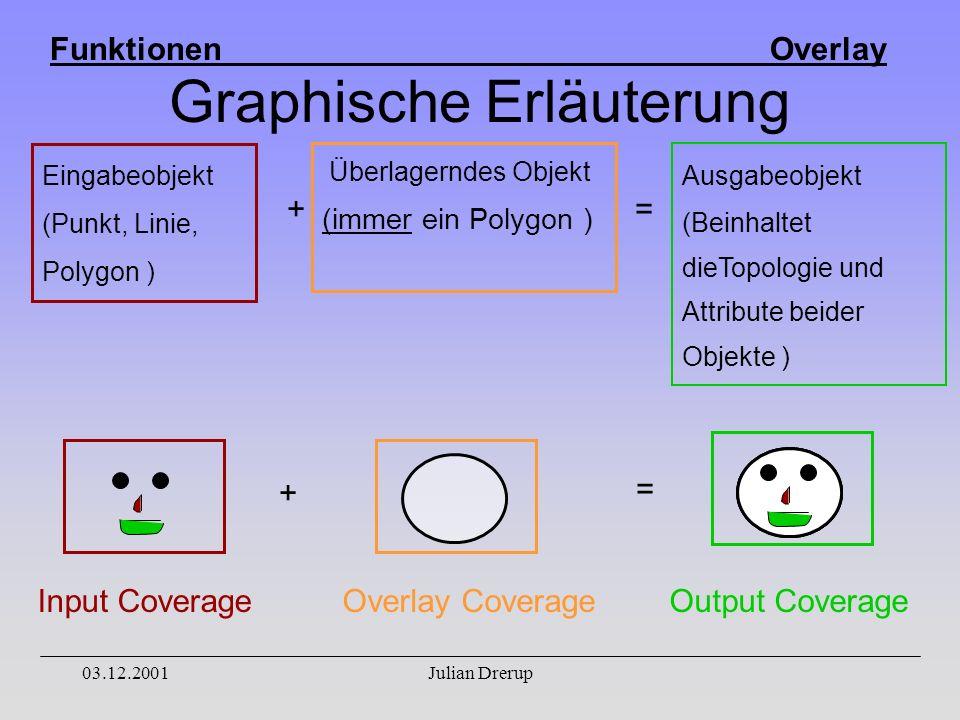 Funktionen Overlay 03.12.2001Julian Drerup Graphische Erläuterung Eingabeobjekt (Punkt, Linie, Polygon ) Überlagerndes Objekt (immer ein Polygon ) Ausgabeobjekt (Beinhaltet dieTopologie und Attribute beider Objekte ) Overlay CoverageOutput Coverage += + Input Coverage =