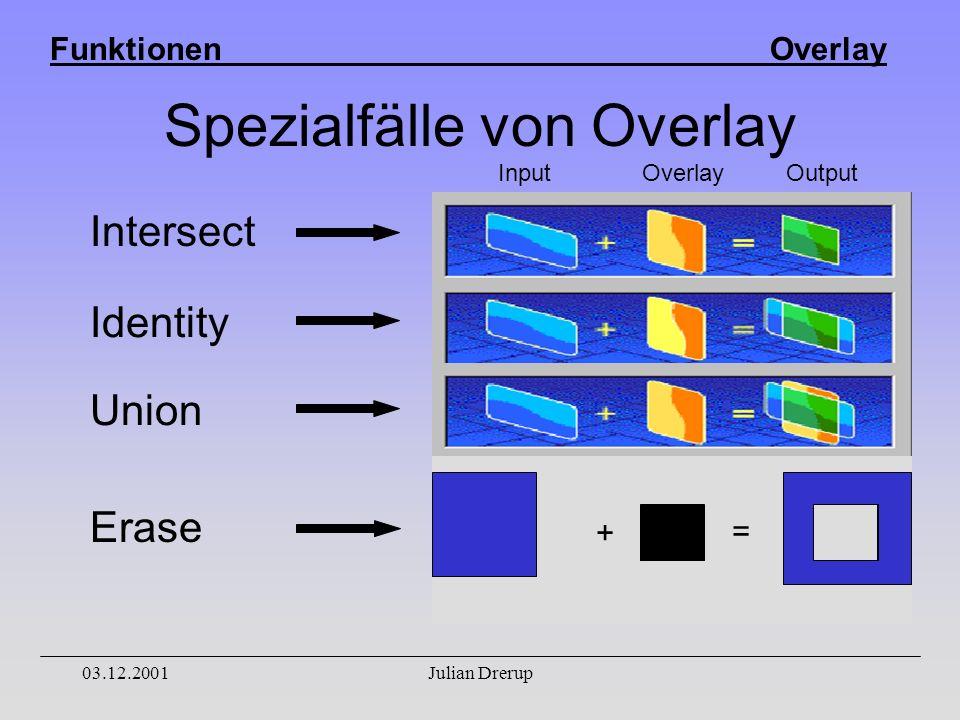 Funktionen Overlay 03.12.2001Julian Drerup Spezialfälle von Overlay Intersect Identity Union Erase + = Input OverlayOutput
