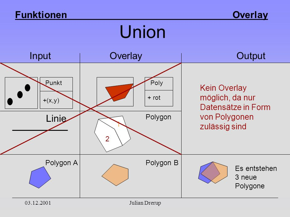 Funktionen Overlay 03.12.2001Julian Drerup Union Input Overlay Output + rot Poly +(x,y) Punkt 1 2 Linie Polygon APolygon B Polygon Es entstehen 3 neue Polygone Kein Overlay möglich, da nur Datensätze in Form von Polygonen zulässig sind
