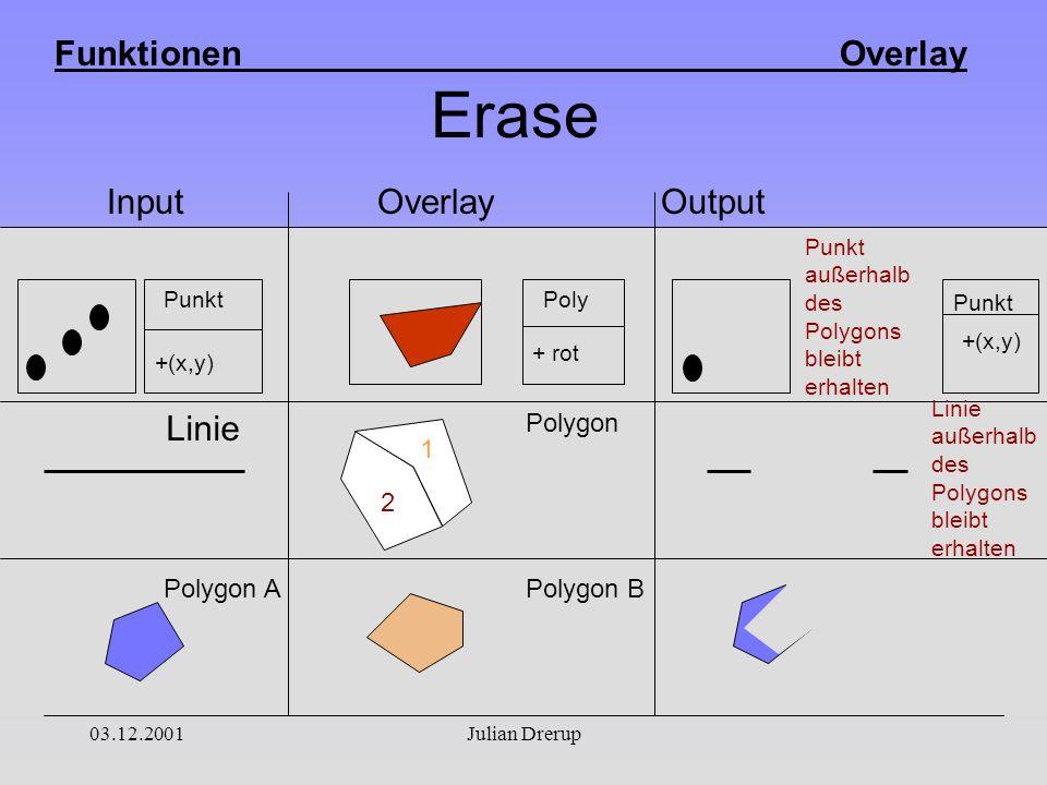 Funktionen Overlay 03.12.2001Julian Drerup Erase Input Overlay Output +(x,y) Punkt + rot Poly +(x,y) Punkt 1 2 1 2 Linie Polygon APolygon B Polygon Punkt außerhalb des Polygons bleibt erhalten Linie außerhalb des Polygons bleibt erhalten