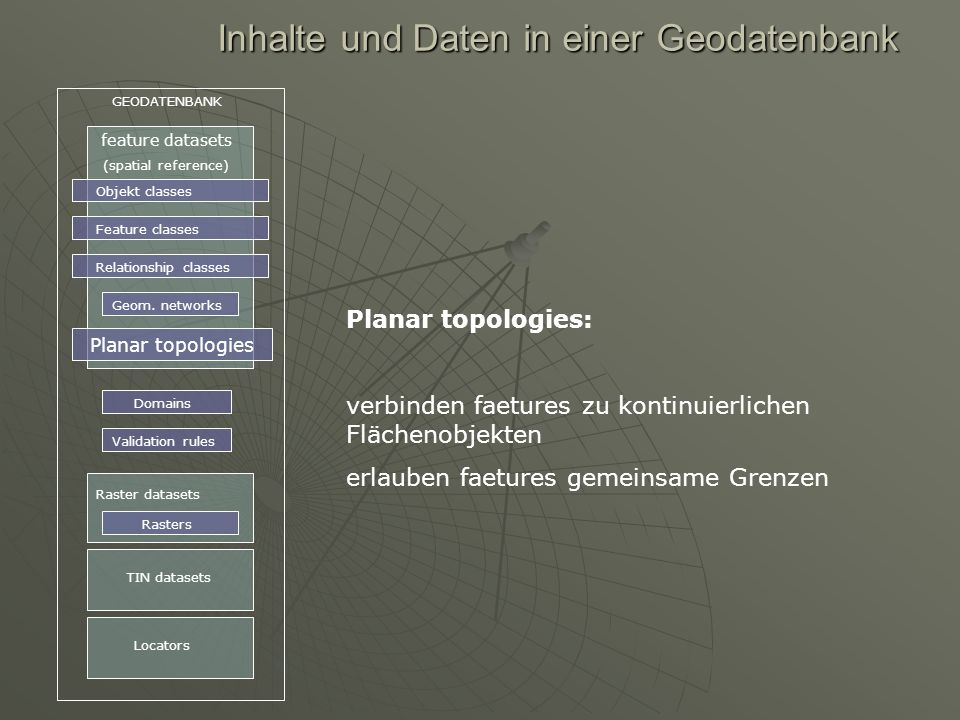 Inhalte und Daten in einer Geodatenbank GEODATENBANK feature datasets (spatial reference) Objekt classes Feature classes Relationship classes Geom. ne