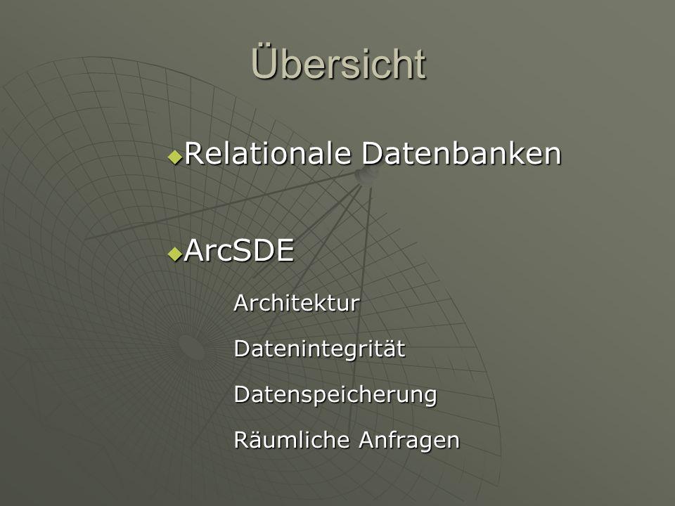Datenspeicherung in Datenbank: indizierte Tabellen in Datenbank: indizierte Tabellen bisher: nur FID (siehe GIS I: Redundanzfreiheit) jetzt: FID + Typenindex zur Suchbeschleunigung