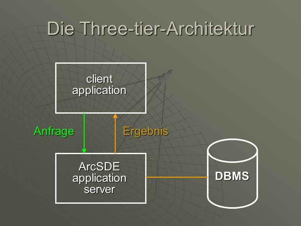 Die Three-tier-Architektur client application ArcSDE application server ErgebnisAnfrage DBMS