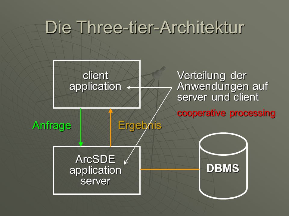 Die Three-tier-Architektur client application ArcSDE application server ErgebnisAnfrage DBMS Verteilung der Anwendungen auf server und client cooperat