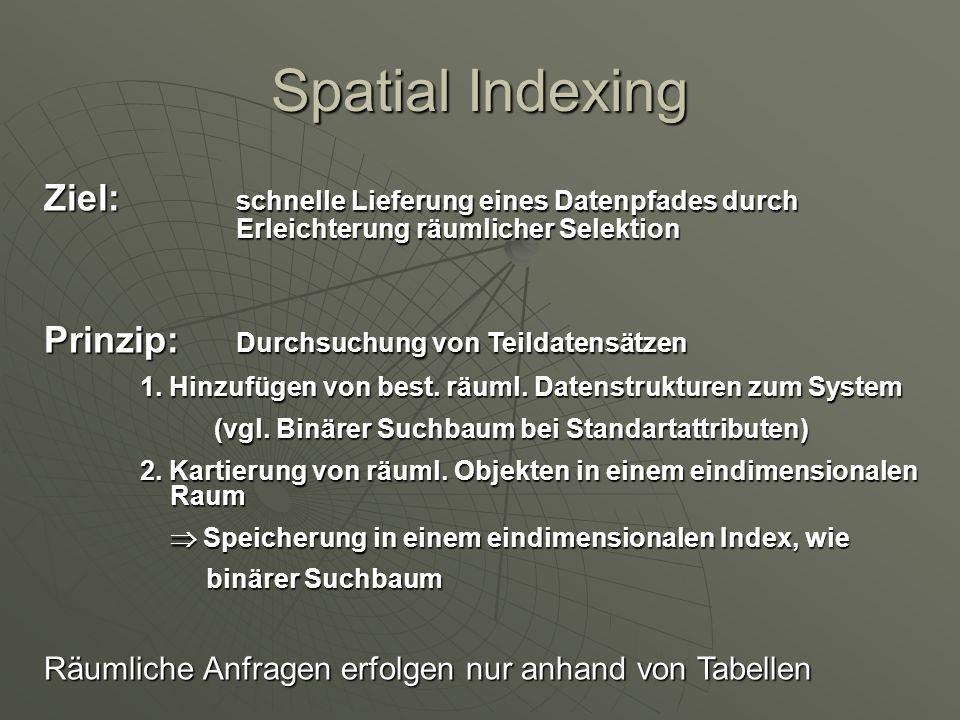 Spatial Indexing Ziel: schnelle Lieferung eines Datenpfades durch Erleichterung räumlicher Selektion Prinzip: Durchsuchung von Teildatensätzen 1. Hinz