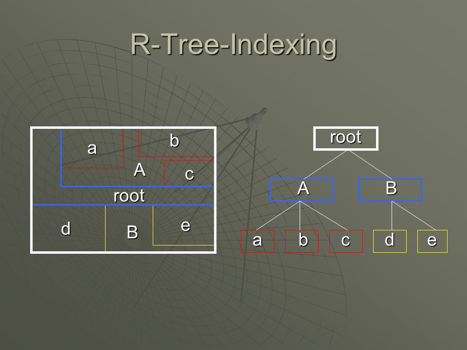 R-Tree-Indexing a b c d e root root AB abcde A B