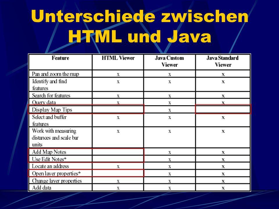 Unterschiede zwischen HTML und Java