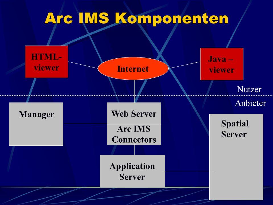 Arc IMS Connectors Web Server Application Server Internet Java – viewer HTML- viewer Arc IMS Komponenten Manager Spatial Server Anbieter Nutzer