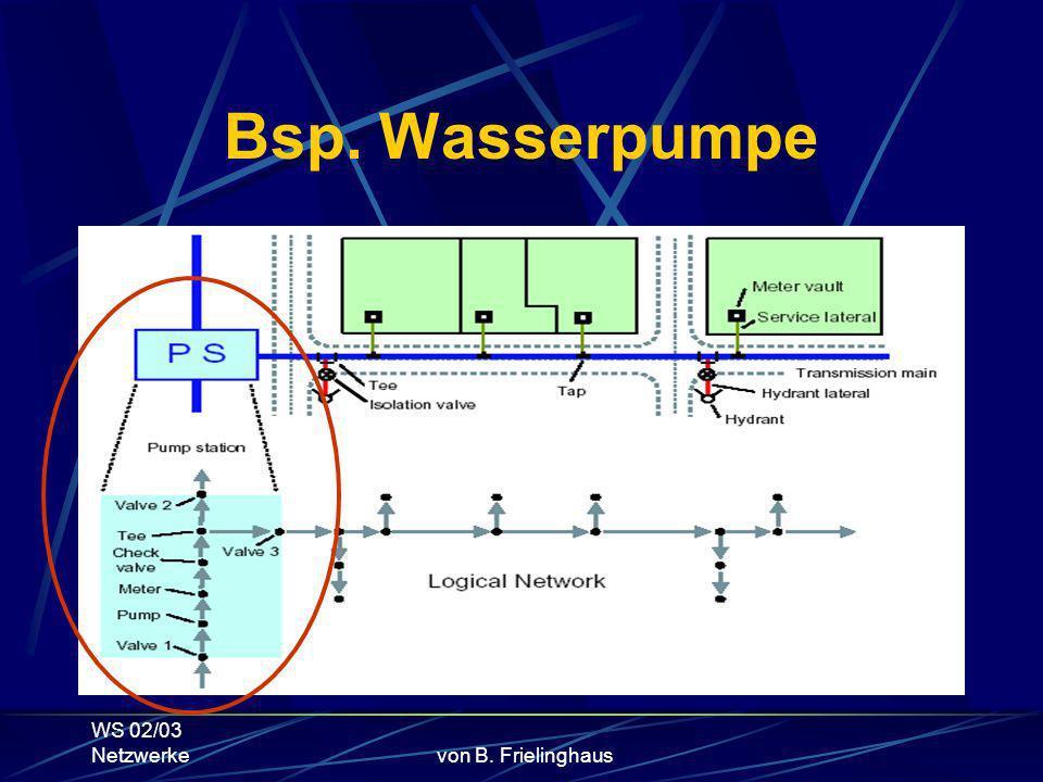 WS 02/03 Netzwerkevon B. Frielinghaus Bsp. Wasserpumpe