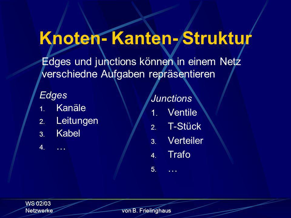 WS 02/03 Netzwerkevon B. Frielinghaus Knoten- Kanten- Struktur Edges 1.
