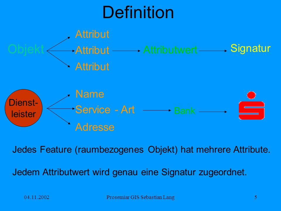 04.11.2002Prosemiar GIS Sebastian Lang16 Signaturvorschriften In amtlichen Karten sind die Signaturen durch Musterblätter festgelegt.
