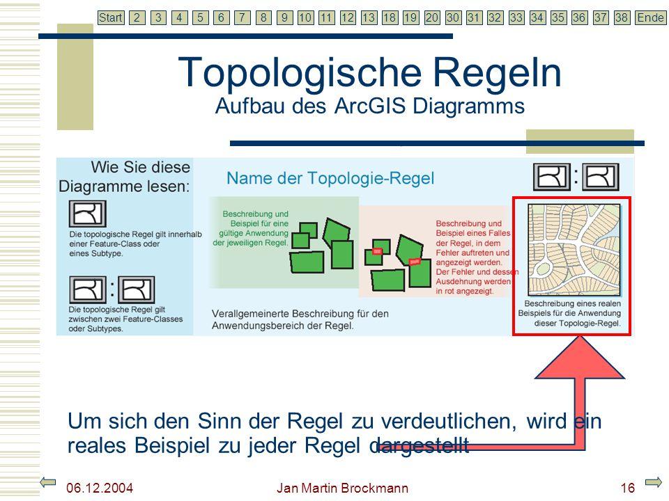 7 2345679810111213181920303132333435363738EndeStart 06.12.2004 Jan Martin Brockmann16 Topologische Regeln Aufbau des ArcGIS Diagramms Um sich den Sinn