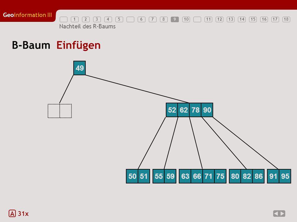 12345789111213141516171810 Geoinformation III 6 Nachteil des R-Baums 49 B-Baum Einfügen 52625262789055596366717580828691955051 A 31x 9
