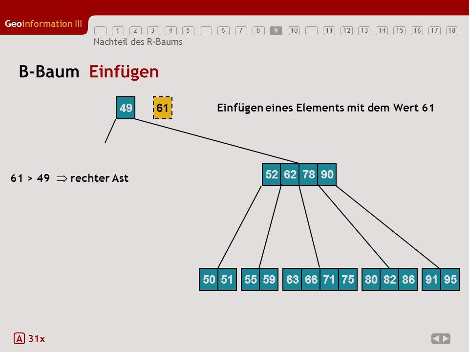 12345789111213141516171810 Geoinformation III 6 Nachteil des R-Baums B-Baum Einfügen A 31x 49 Einfügen eines Elements mit dem Wert 61 61 61 > 49 recht
