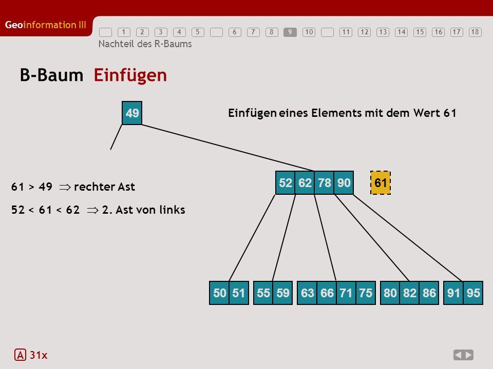12345789111213141516171810 Geoinformation III 6 Nachteil des R-Baums B-Baum Einfügen A 31x 49 Einfügen eines Elements mit dem Wert 61 61 52 < 61 < 62