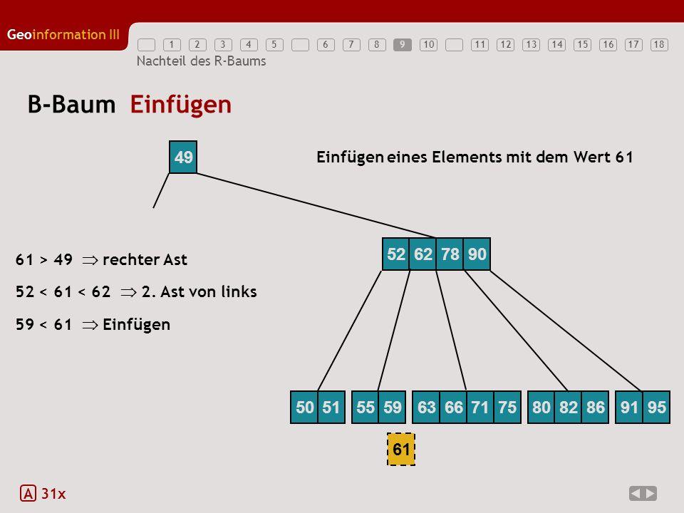 12345789111213141516171810 Geoinformation III 6 Nachteil des R-Baums B-Baum Einfügen A 31x 59 < 61 Einfügen 49 Einfügen eines Elements mit dem Wert 61