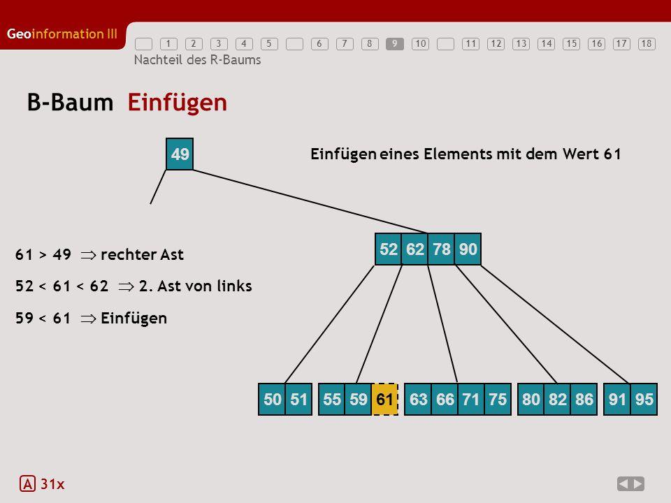 12345789111213141516171810 Geoinformation III 6 Nachteil des R-Baums B-Baum Einfügen A 31x 49 Einfügen eines Elements mit dem Wert 61 59 < 61 Einfügen