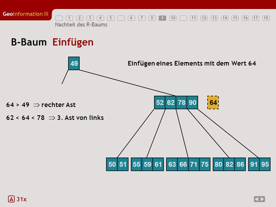 12345789111213141516171810 Geoinformation III 6 Nachteil des R-Baums B-Baum Einfügen A 31x 49 Einfügen eines Elements mit dem Wert 64 64 62 < 64 < 78