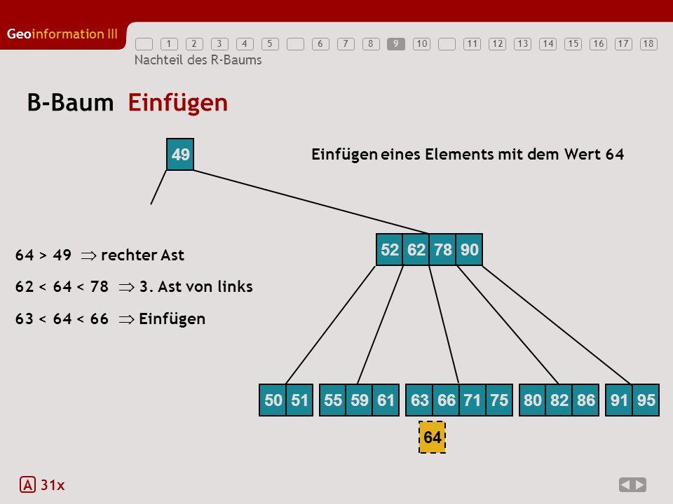 12345789111213141516171810 Geoinformation III 6 Nachteil des R-Baums B-Baum Einfügen A 31x 49 64 63 < 64 < 66 Einfügen 62 < 64 < 78 3. Ast von links 6