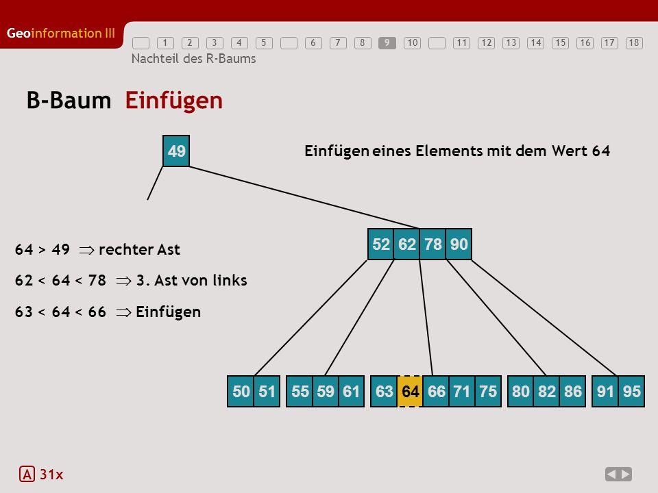 12345789111213141516171810 Geoinformation III 6 Nachteil des R-Baums B-Baum Einfügen A 31x 49 Einfügen eines Elements mit dem Wert 64 63 < 64 < 66 Ein