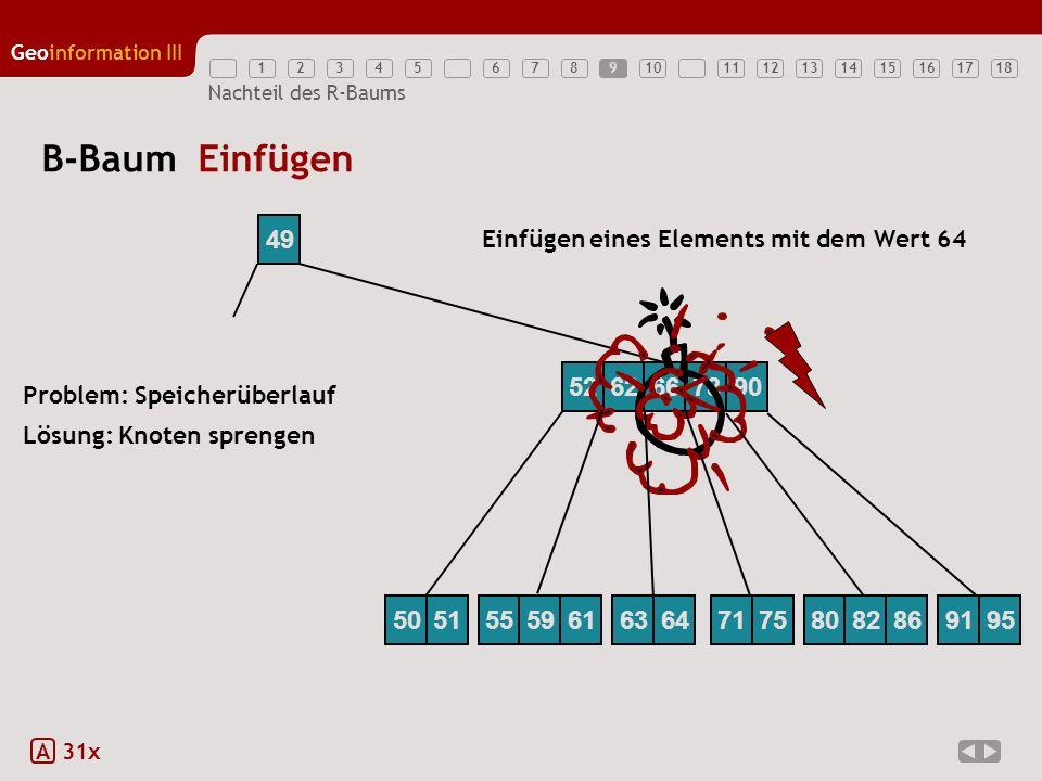 12345789111213141516171810 Geoinformation III 6 Nachteil des R-Baums B-Baum Einfügen A 31x 52627890 49 66 Einfügen eines Elements mit dem Wert 64 Lösu