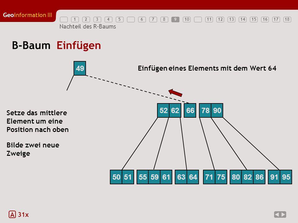 12345789111213141516171810 Geoinformation III 6 Nachteil des R-Baums B-Baum Einfügen A 31x 52627890 49 66 Einfügen eines Elements mit dem Wert 64 Setz