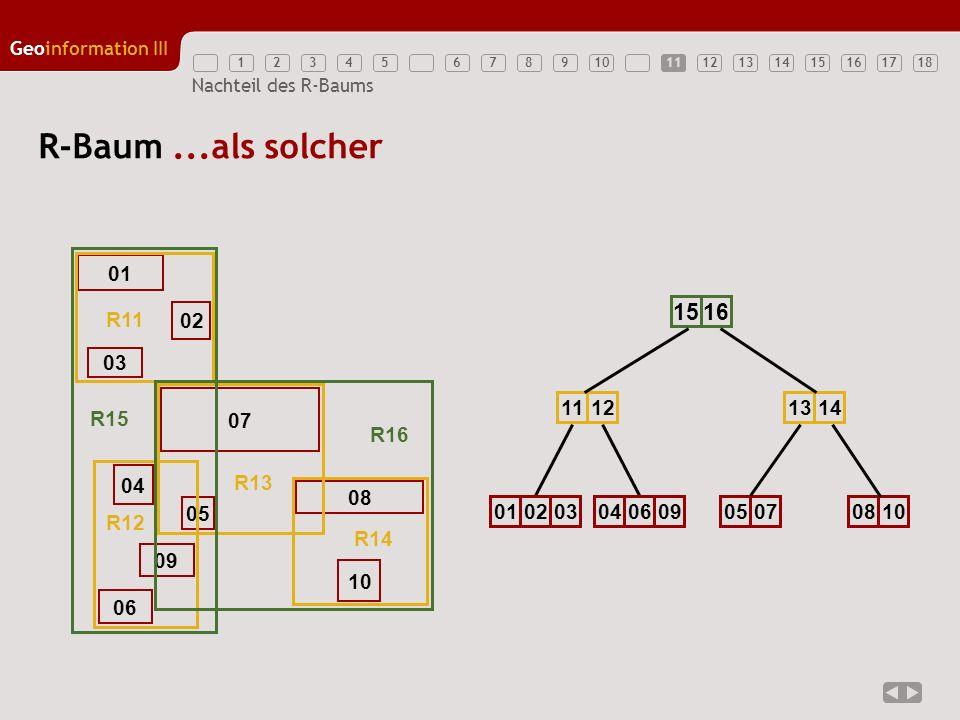 12345789 1213141516171810 Geoinformation III 6 Nachteil des R-Baums R-Baum...als solcher 11 01 02 03 07 04 09 06 05 10 08 R11 R13 R12 R14 R15 R16 1516