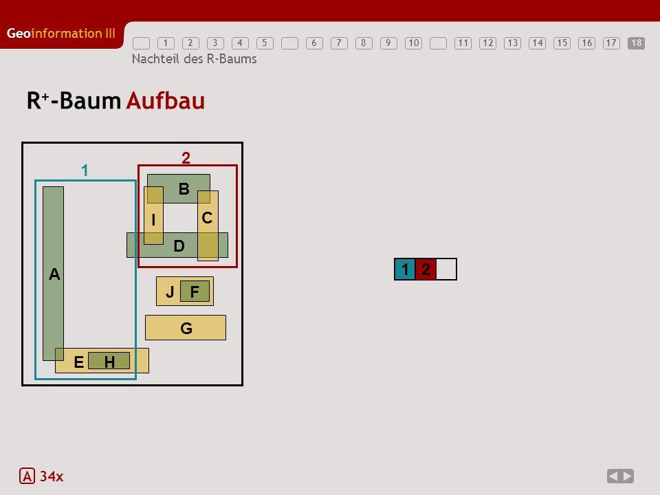 12345789111213141516171810 Geoinformation III 6 Nachteil des R-Baums R + -Baum Aufbau A 34x 1 2 EH A B D G JF C I 1 2 18