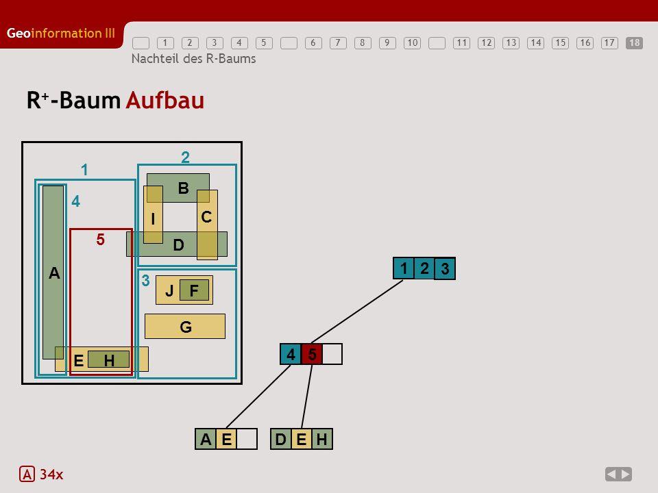 12345789111213141516171810 Geoinformation III 6 Nachteil des R-Baums R + -Baum Aufbau A 34x 1 2 EH A B D G JF C I 1 2 3 3 4 AE 4 5 DEH 5 18