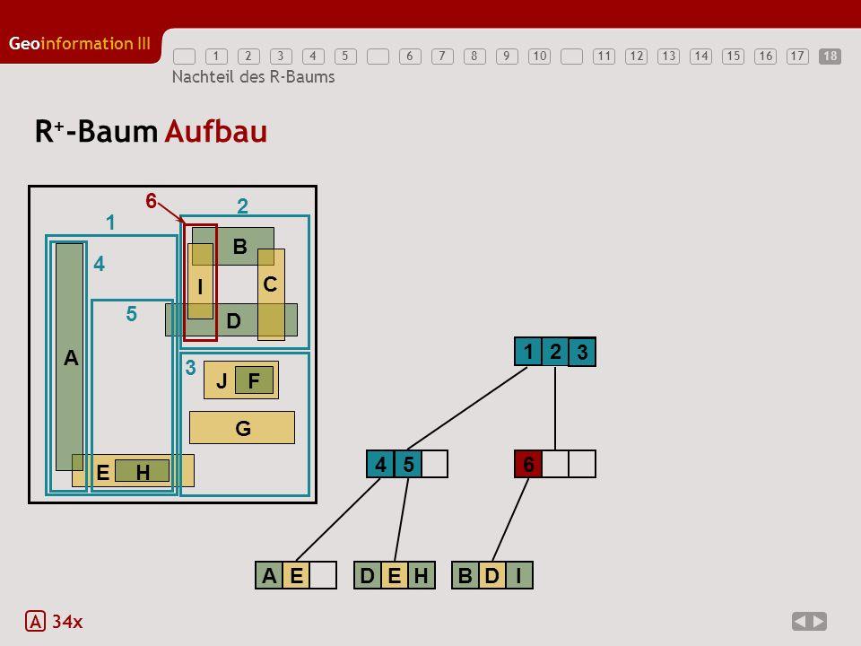 12345789111213141516171810 Geoinformation III 6 Nachteil des R-Baums R + -Baum Aufbau A 34x 1 2 EH A B D G JF C I 1 2 3 3 4 AE 4 5 DEH 5 6 6 BDI 18