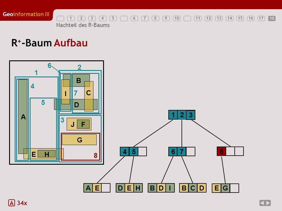 12345789111213141516171810 Geoinformation III 6 Nachteil des R-Baums R + -Baum Aufbau A 34x 1 2 EH A B D G JF C I 1 2 3 3 4 AE 4 5 DEH 5 6 6 BDI 7 7 B