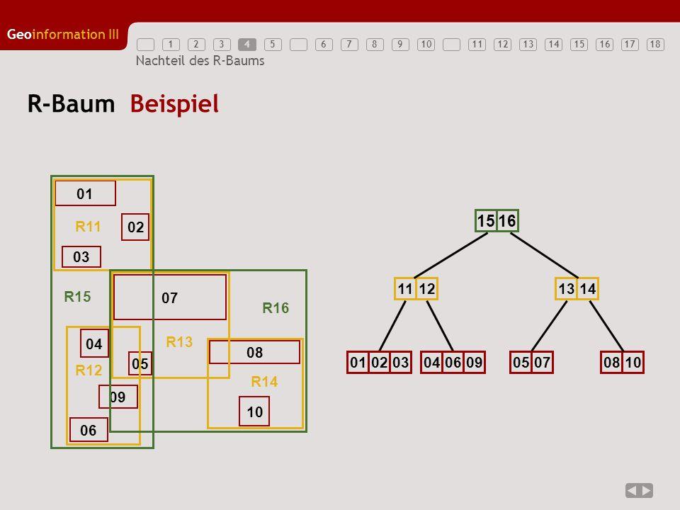 12345789111213141516171810 Geoinformation III 6 Nachteil des R-Baums Alternative: Der R + -Baum Alle inneren Rechtecke sind disjunkt Ein Objekt / umschließendes Rechteck kann in mehreren Blättern vorkommen Jedes Blatt repräsentiert den Teil von (R,O), der von dem Vaterknoten umschlossen wird 17