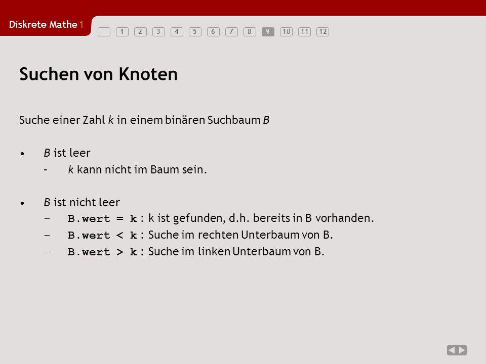Diskrete Mathe1 123456789101112 Suchen von Knoten Suche einer Zahl k in einem binären Suchbaum B B ist leer –k kann nicht im Baum sein. B ist nicht le