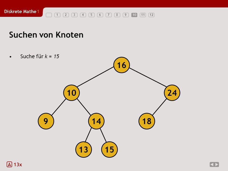 Diskrete Mathe1 12345678910111210 Suchen von Knoten Suche für k = 15 A 13x 18149 1024 16 1315