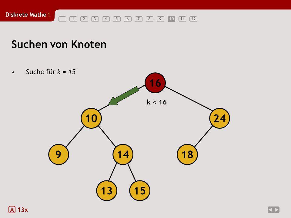 Diskrete Mathe1 12345678910111210 Suchen von Knoten Suche für k = 15 A 13x 18149 1024 16 1315 k < 16