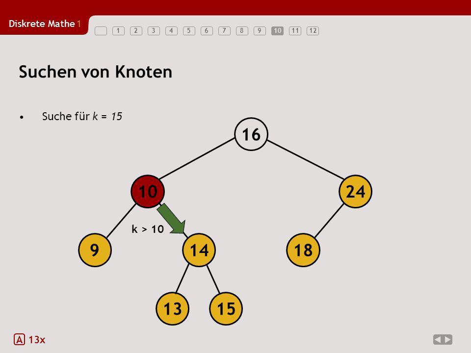 Diskrete Mathe1 12345678910111210 Suchen von Knoten Suche für k = 15 A 13x 18149 1024 16 1315 k > 10