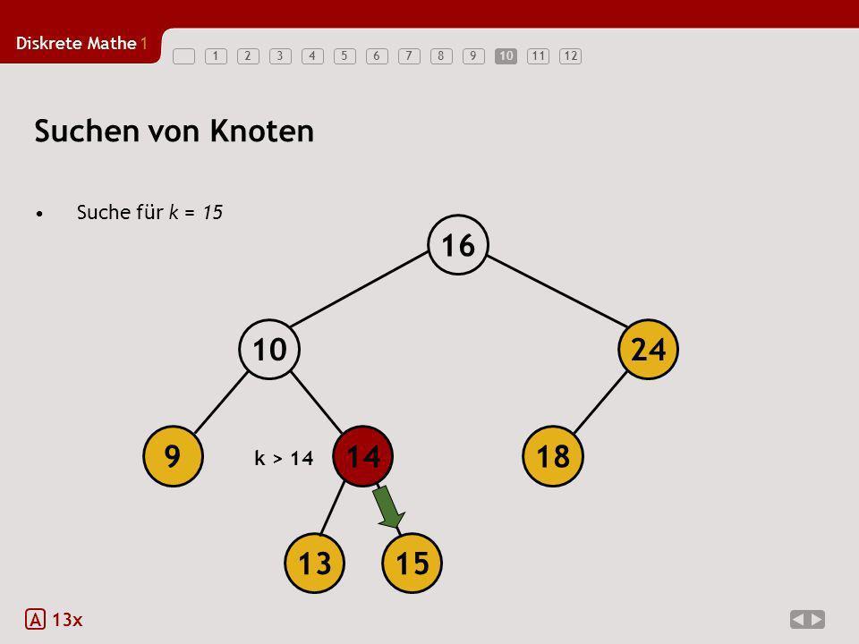Diskrete Mathe1 12345678910111210 Suchen von Knoten Suche für k = 15 A 13x 18149 1024 16 1315 k > 14