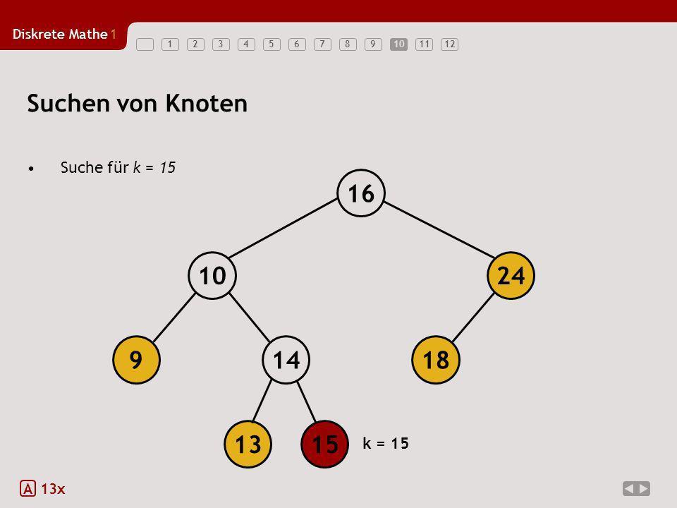 Diskrete Mathe1 12345678910111210 Suchen von Knoten Suche für k = 15 A 13x 18149 1024 16 1315 k = 15