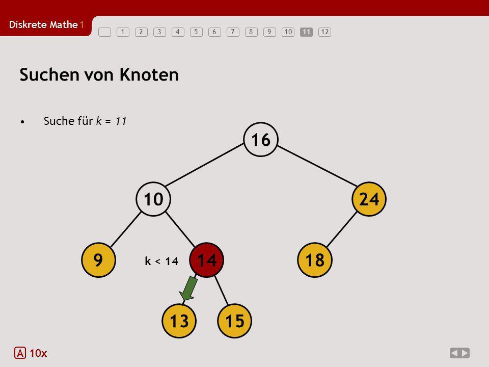 Diskrete Mathe1 12345678910111211 Suchen von Knoten Suche für k = 11 A 10x 18149 1024 16 1315 k < 14