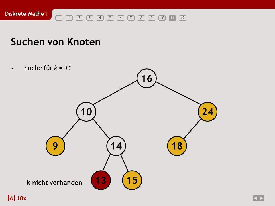 Diskrete Mathe1 12345678910111211 Suchen von Knoten Suche für k = 11 A 10x 18149 1024 16 1315 k nicht vorhanden